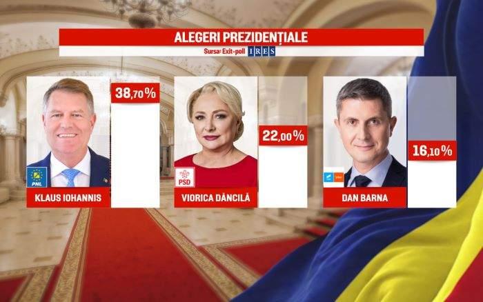 13 prime impresii după rezultatele din primul tur al alegerilor prezidențiale