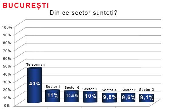 exit poll bucuresti.jpg