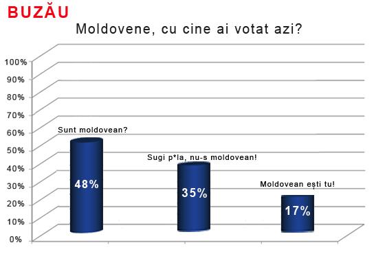exit poll buzau.jpg