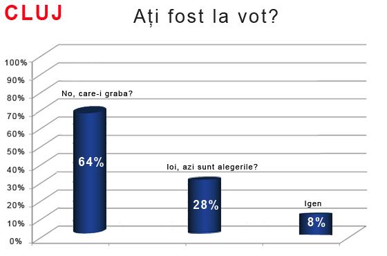 exit poll cluj.jpg