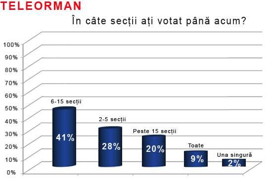 Fotogalerie! Cum au votat românii azi! Rezultatele exit poll-urilor din 7 județe reprezentative