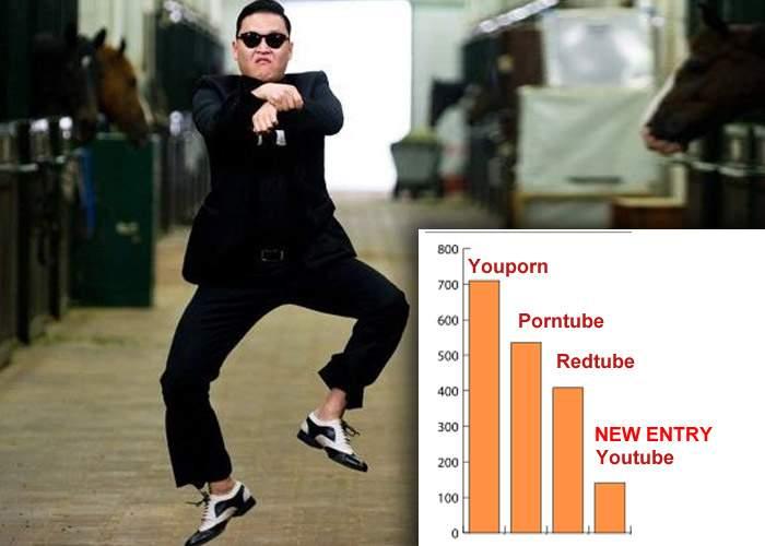 Gangnam Style, cel mai accesat clip pe Youtube! A depăşit chiar şi un film obscur de pe Youporn