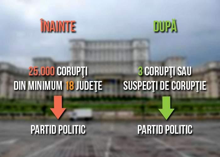 Schimbări majore în legea electorală! Acum poţi să-ţi faci partid cu doar 3 corupţi