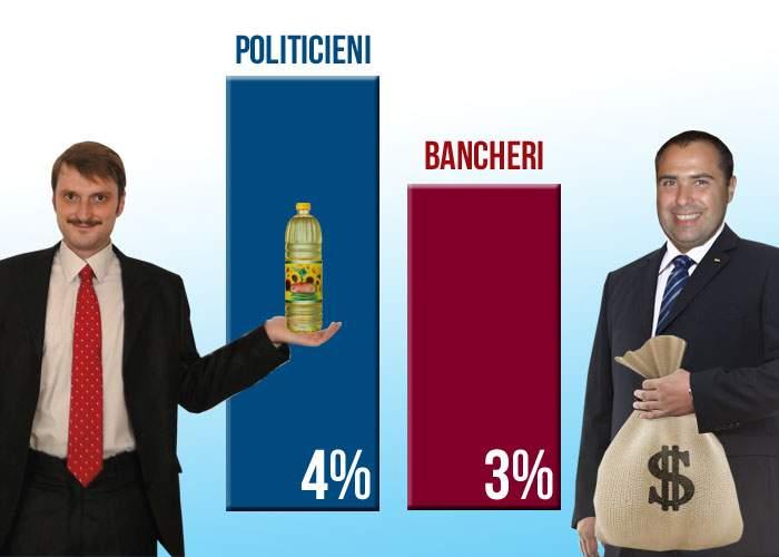 Sondaj: Politicienii nu sunt ultimii în topul încrederii, fiind depășiți de bancheri!