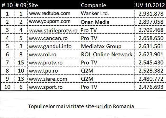 RedTube, cel mai citit portal de ştiri din România