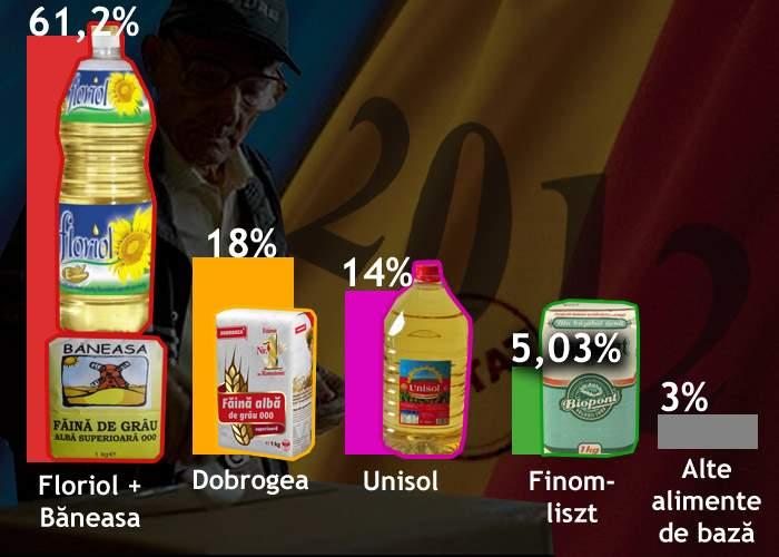 Rezultate finale: peste 60% dintre români au ales uleiul Floriol şi făina Băneasa