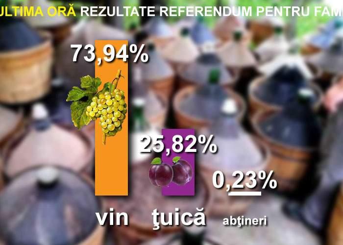 Rezultate finale referendum: 74% dintre români au făcut vin, 26% ţuică