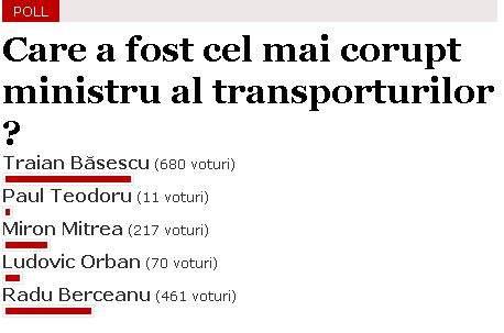 Berceanu îl urăşte pe Băsescu pentru că i-a luat faţa într-un sondaj