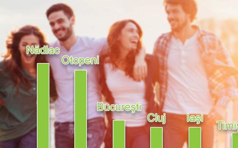 Studiu: Nădlac, oraşul din România care atrage cei mai mulţi tineri